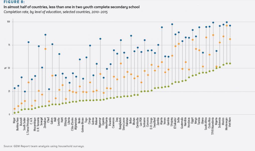 """Les pays du Sahel sont parmi les plus en retard en matière d""""éducation."""
